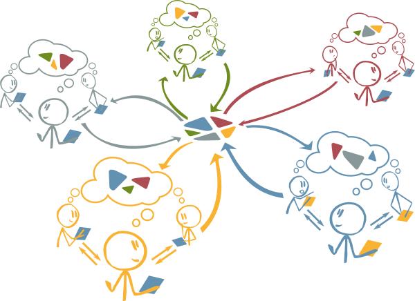Connected Awareness - Austauschprozess